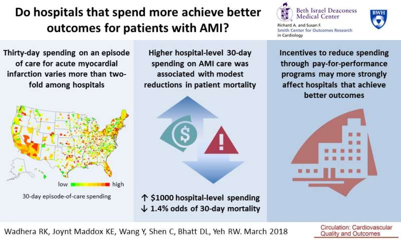 Study examines how hospital payments for heart attack care may affect patient outcomes