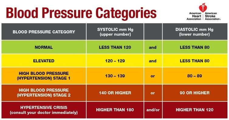 The latest blood pressure guidelines—what they mean for you