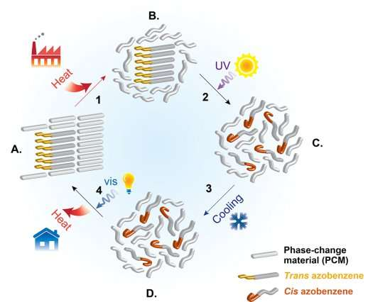 Thermal energy storage: material absorbs heat as it melts and releases it as it solidifies