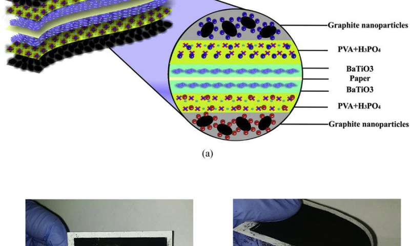 The shape of things to come: Flexible, foldable supercapacitors for energy storage