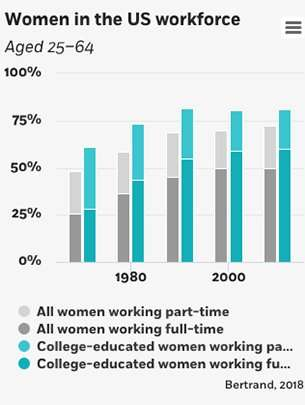 What's holding women back from top-paying jobs?