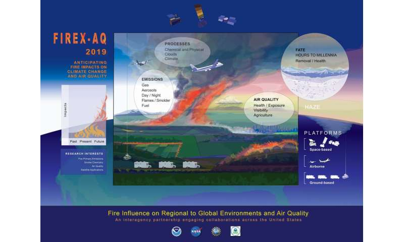 Wildfire temperatures key to better understanding air quality