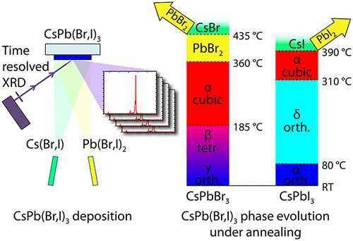 **High-performance solar cells: Physicists grow stable perovskite layers