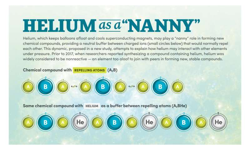 Study suggests helium plays a 'nanny' role in forming stable