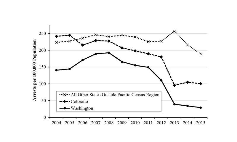 WSU Researchers see positive policing changes after cannabis legalization
