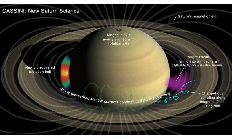 Groundbreaking science emerges from ultra-close orbits of Saturn