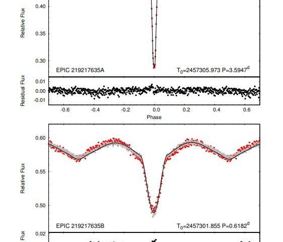 Astronomers detect a doubly eclipsing quadruple star system