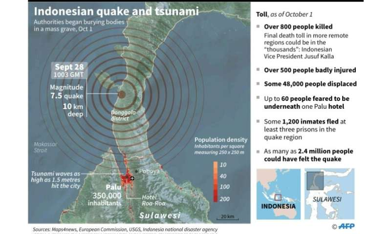 Indonesia tsunami worsened by shape of Palu bay: scientists