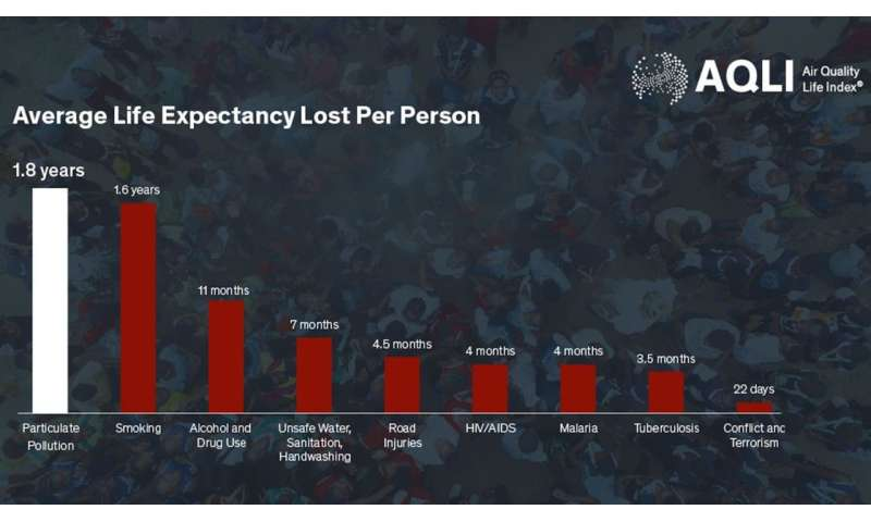 Air pollution reduces global life expectancy by nearly two years