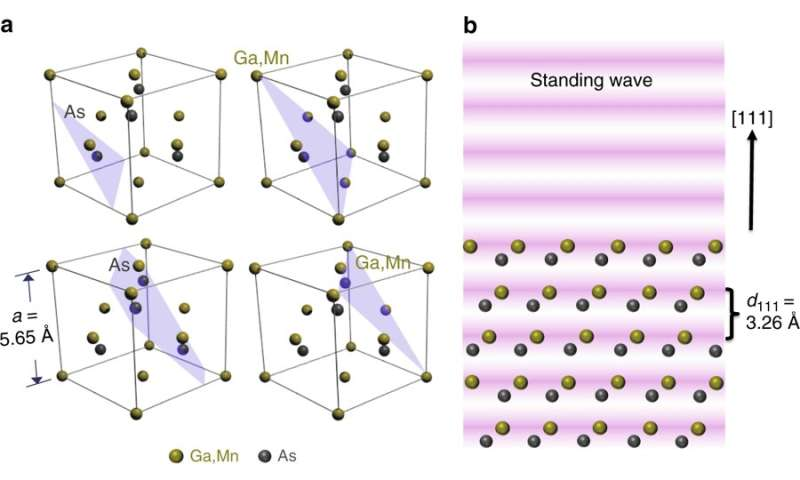New insights into semiconductors for spintronic applications from hard X-ray photoemission