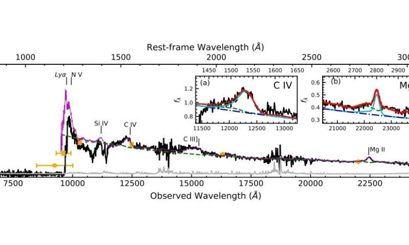 Astronomers discover new luminous high-redshift quasar