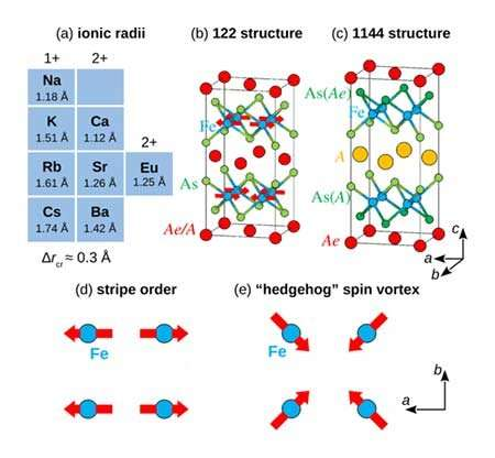 Scientists predict superelastic properties in a group of iron-based superconductors
