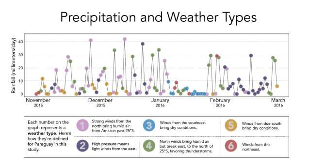 New study shows promise for long-term weather forecasts in South America
