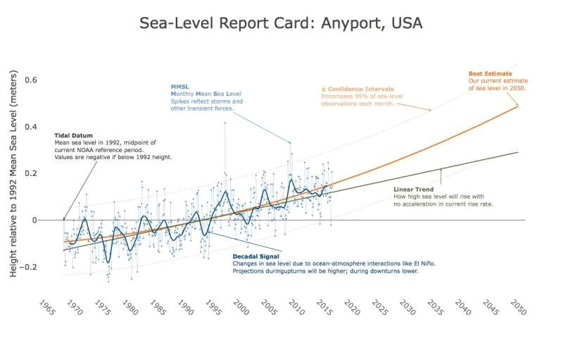 Researchers issue first-annual sea-level report cards