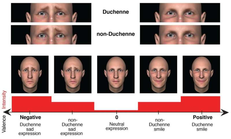 Research shows if your eyes wrinkle when you smile or frown, you appear more sincere