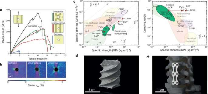 3-D printing hierarchical liquid-crystal-polymer structures