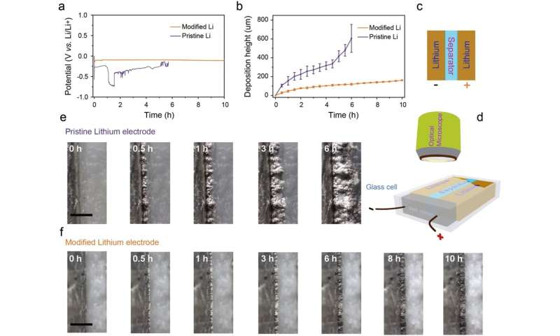 A novel approach of improving battery performance