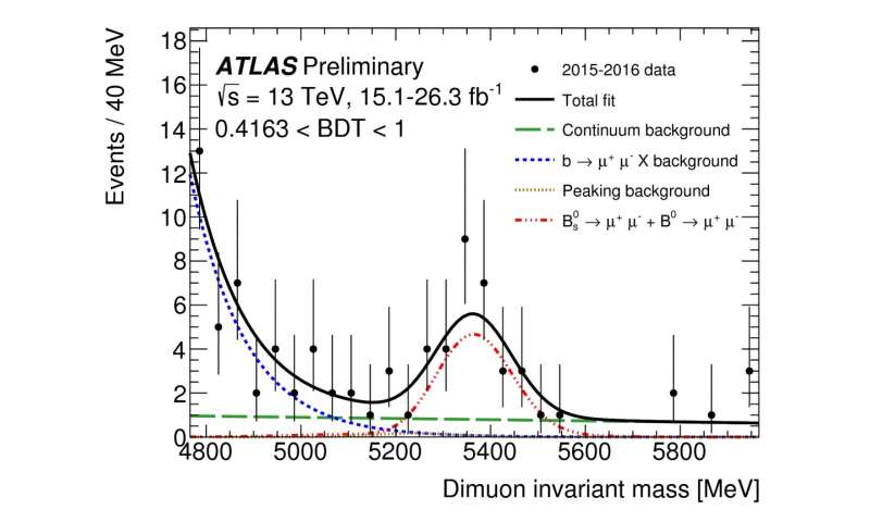 ATLAS Experiment releases new study of ultra-rare B-meson decay