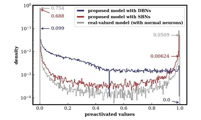 **BinaryGAN: a generative adversarial network with binary neurons