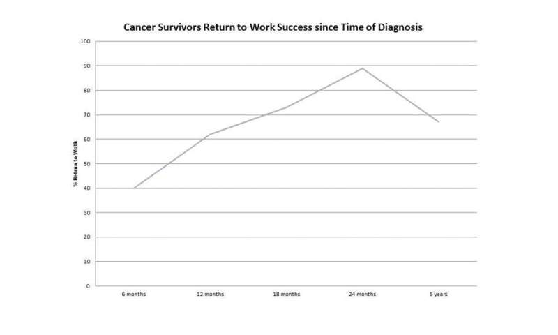 Cancer survival is on the rise, but return to work rates are not keeping up
