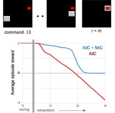 DeepMind researchers develop neural arithmetic logic units