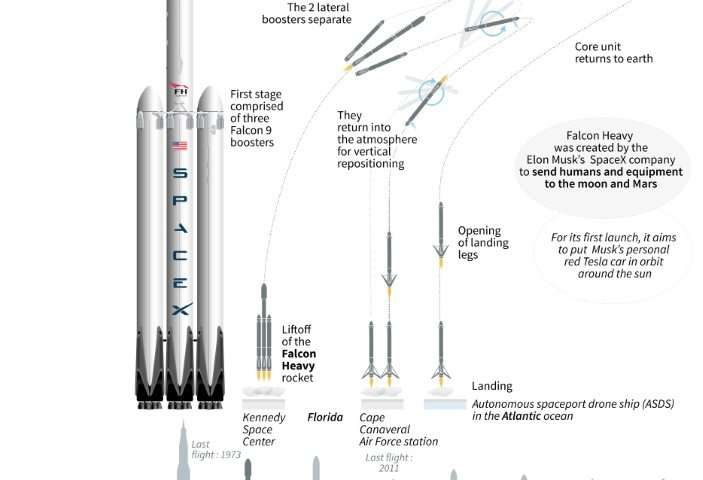 Falcon Heavy, the most powerful rocket in operation