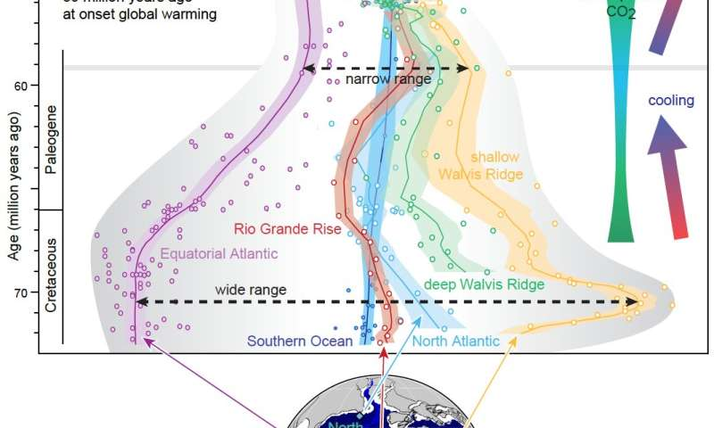 How the Atlantic Ocean became part of the global circulation at a climatic tipping point