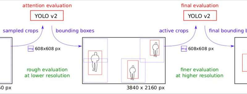 **Object detection in 4K and 8K video using GPUs