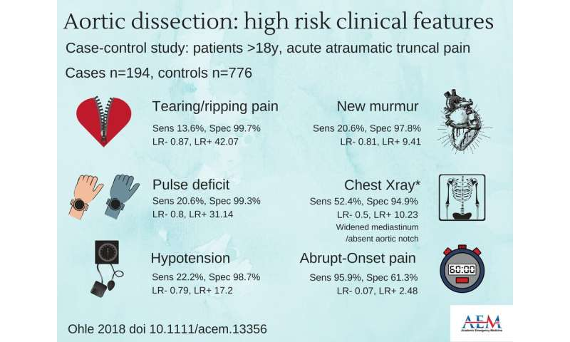 Patients with high-risk clinical features are at high risk for acute aortic dissection