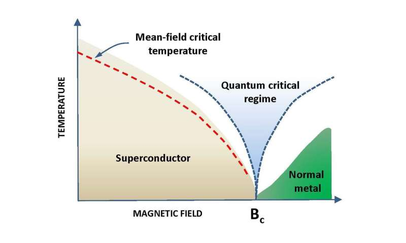 Physicists uncover why nanomaterial loses superconductivity