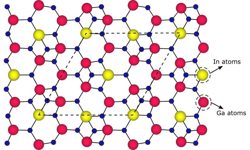 Scientists reveal the fundamental limitation in the key material for solid-state lighting