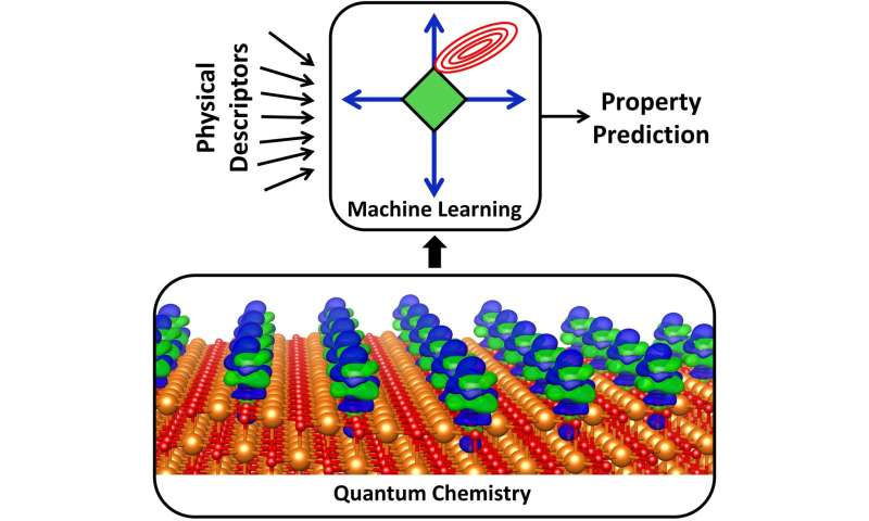 Study shows machine learning can improve catalytic design