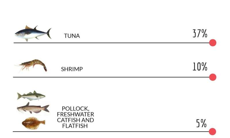 Study tracks methylmercury in seafood
