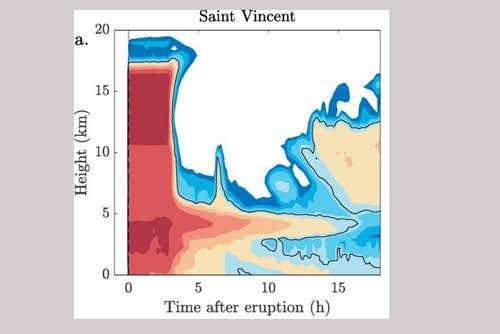 Weather forecast model predicts complex patterns of volcanic ash dispersal