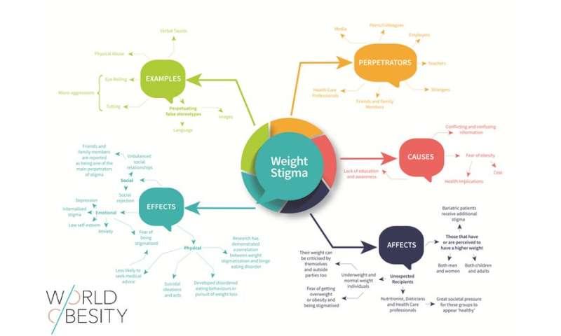 Weight stigma: five unspoken truths