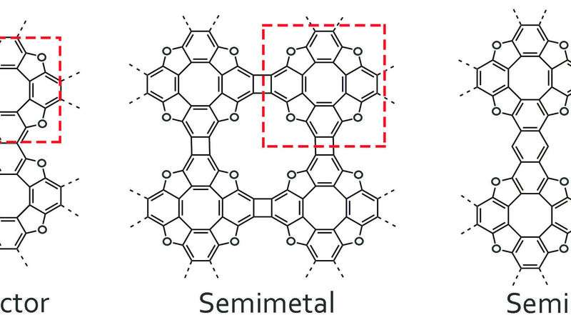 Exploring the structure and properties of new graphene-like polymers