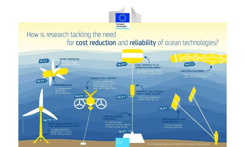 New technologies in the ocean energy sector