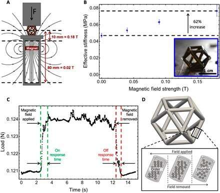 Field Responsive Mechanical Metamaterials (FRMMs)