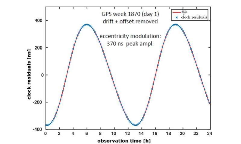 Galileo satellites prove Einstein's Relativity Theory to
