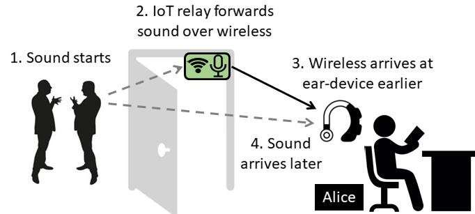 Illinois researchers develop method to cancel noise without ear-blocking headphones
