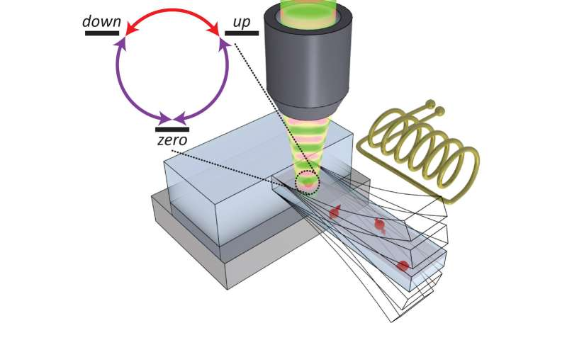 Novel approach to coherent control of a three-level quantum system