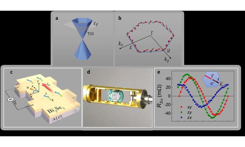 NUS engineers develop novel method for resolving spin texture of topological surface states using transport measurements