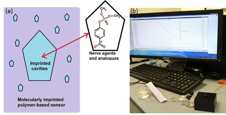 Rapid detection of toxic compounds