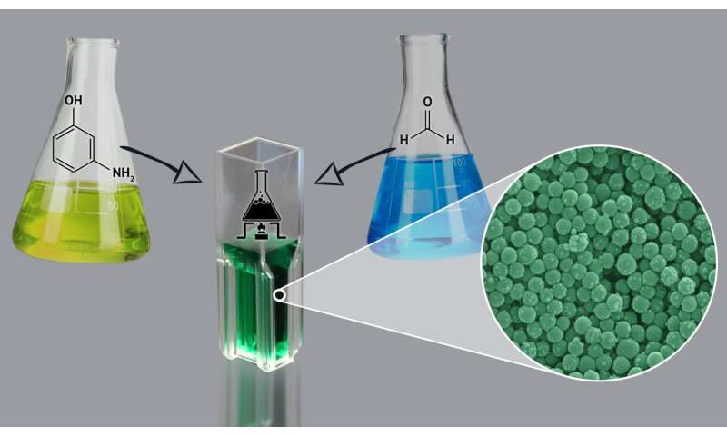 RUDN Chemists Developed a Method to obtain Catalyst-, Surfactant- and Template-free Polymeric Nanoparticles