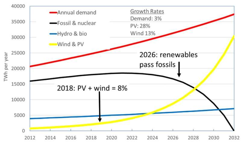 Solar PV and wind are on track to replace all coal, oil and