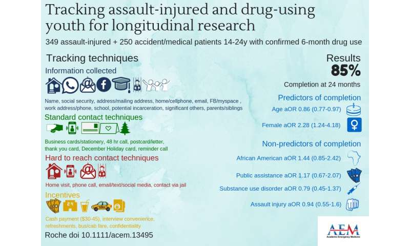 Study demonstrates that long-term follow up in a trauma patient population is achievable
