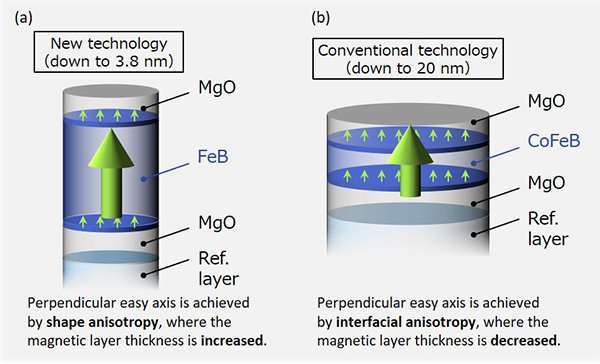 Unprecedented single-digit-nanometer magnetic tunnel junction demonstrated