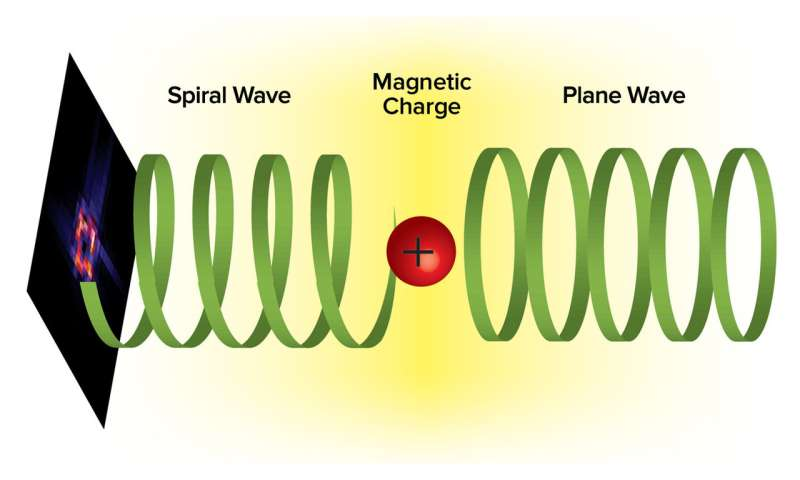 Scientists use magnetic defects to achieve electromagnetic wave breakthrough