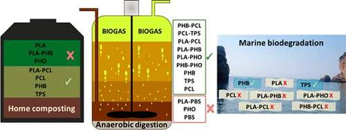 Biodegradable plastic blends offer new options for disposal