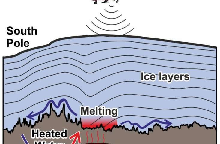 Discovery of high geothermal heat at South Pole